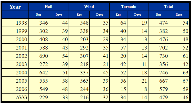 Hail Damage Repair - A Snippet Taken NOAA - National Weather Service Storm Prediction Center