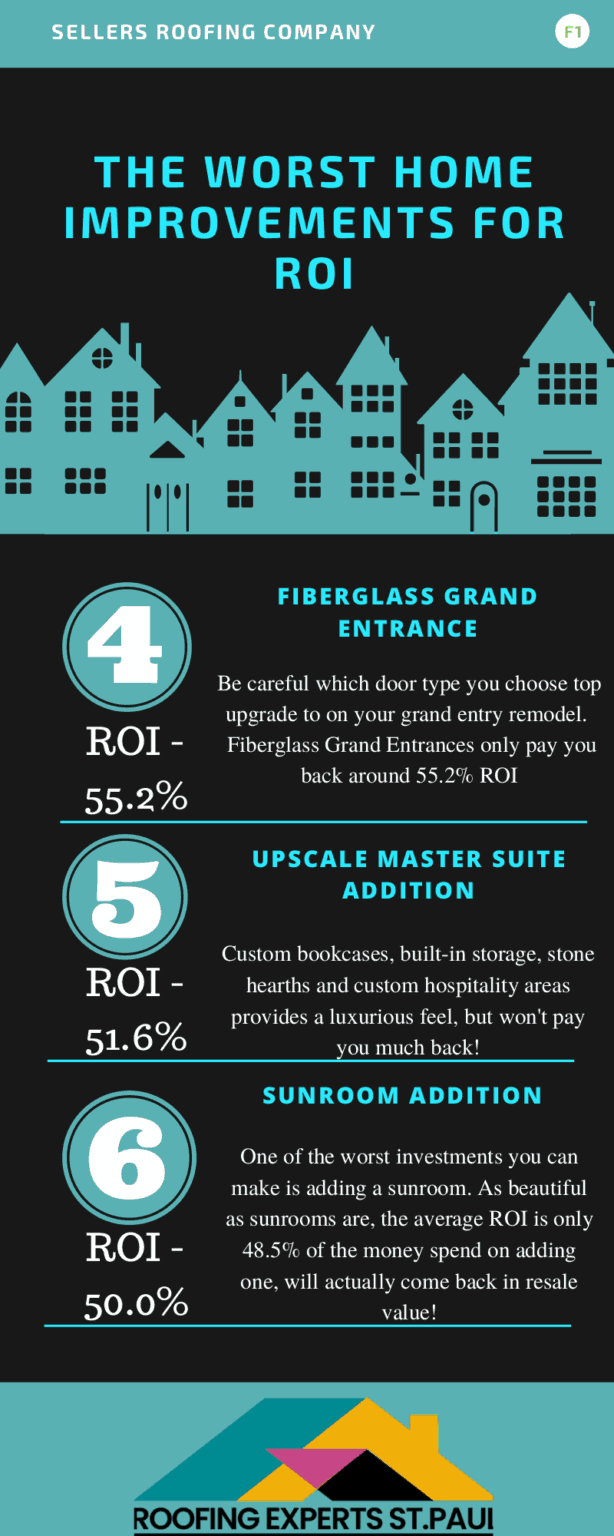 Worst Home Improvements for ROI - An Infographic with 4-6 of the Worst Home Improvements for ROI Listed Next to Numbers in Blue. Black and White