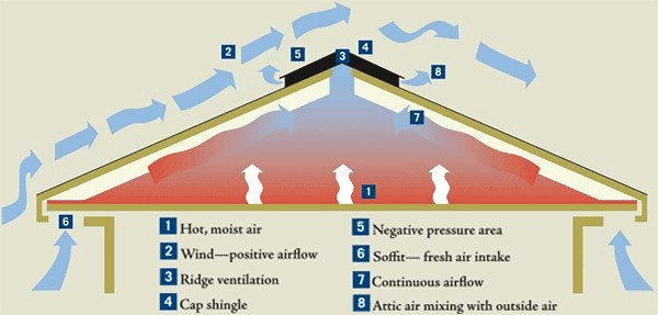 How Do Ridge Vents Work - Roof Ventillation Diagram from benjaminobdyke.com