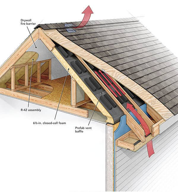 How Do Ridge Vent Work? - Picture Found on Pinterest