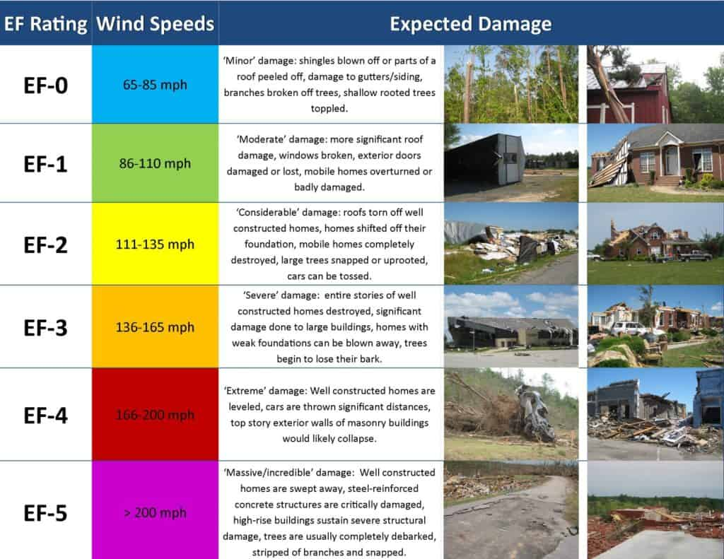Explanation of EF-Scale Ratings